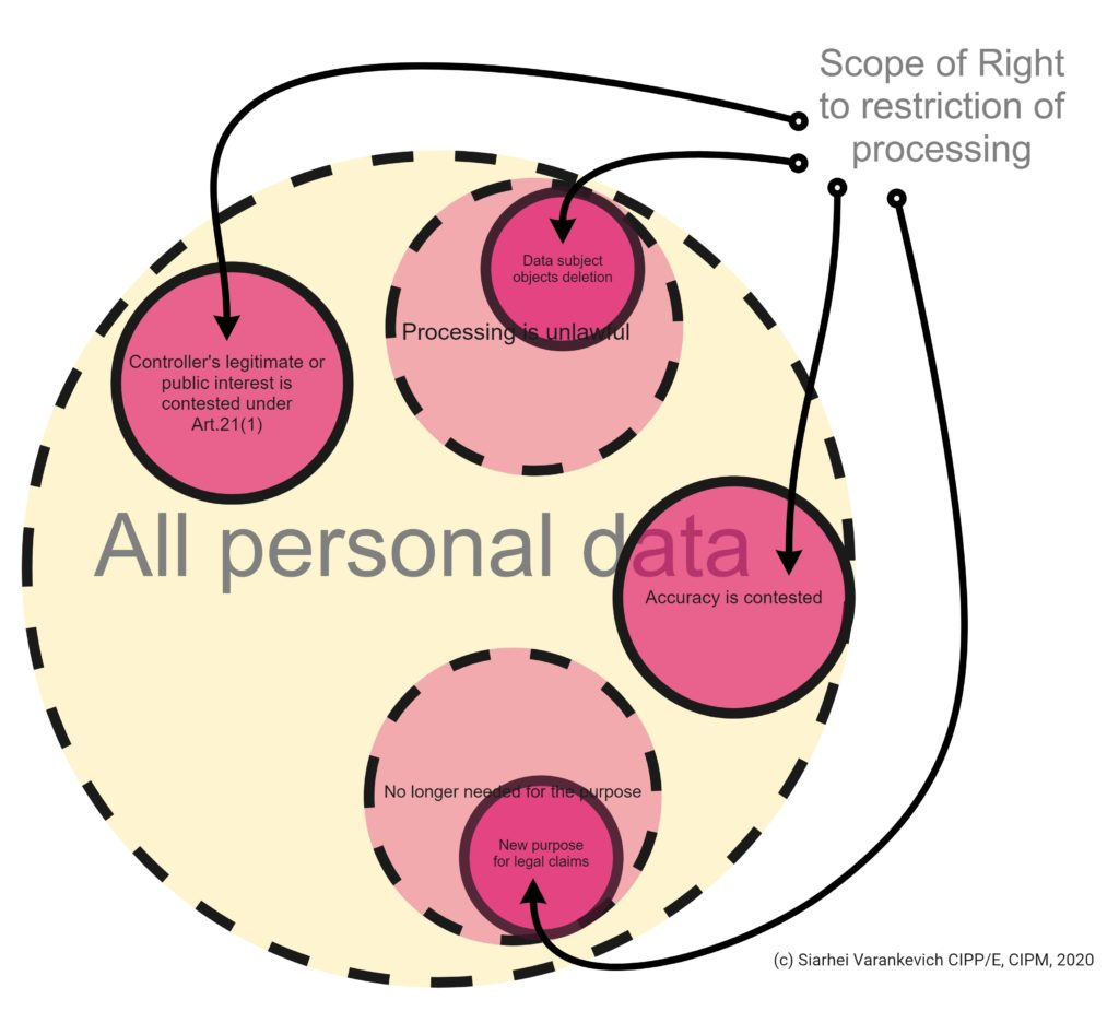 Scope of the right to be forgotten