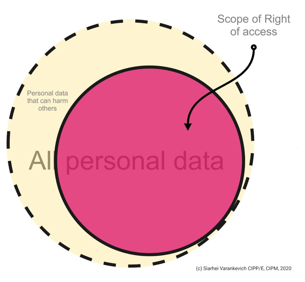 Scope of the right to access personal data